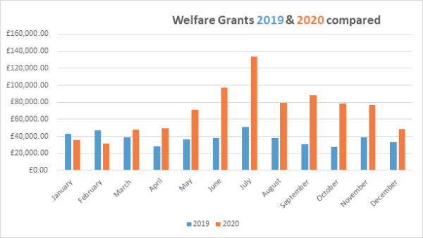 Bar chart to show Welfare Grants 2019 & 2020 compared